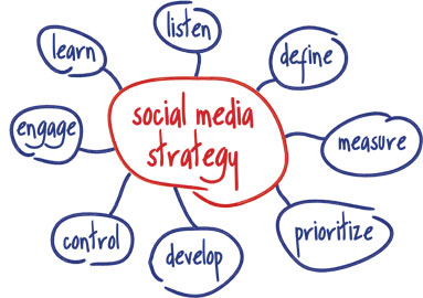 10 steps to a successful social media strategy   alleywatch