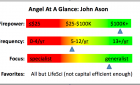 Angel Profile- John Ason