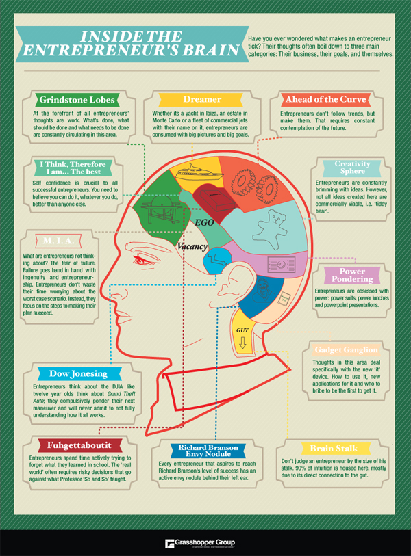 inside-the-entrepreneurs-brain_50290ae0a8597