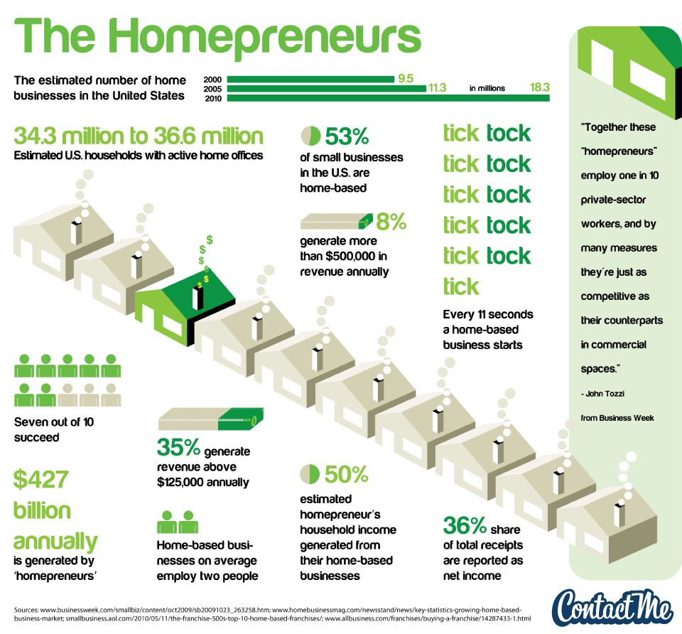 the-rise-of-the-homepreneurs_50290ac852ce1