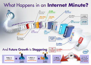 What Happens in an Internet Minute? [Infographic]