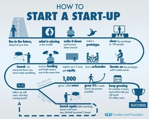 How to Start A Startup Explained…