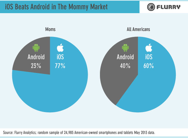 ios-mommy-market