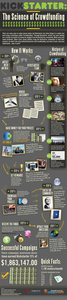 Kickstarter: The Science of Crowdfunding [Infographic]