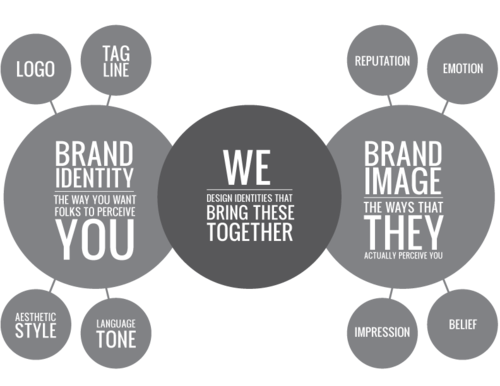 Branding - The Unspoken Hero of Startups 1