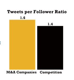 Tweets per Follower Ratio