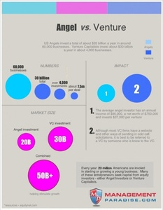 Who Invest More – Angels or VCs?