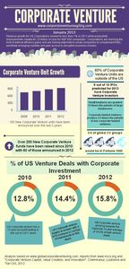 The Growth and Success of Corporate Ventures