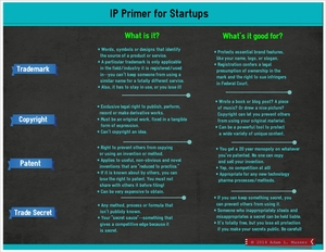 IP Primer for Startups