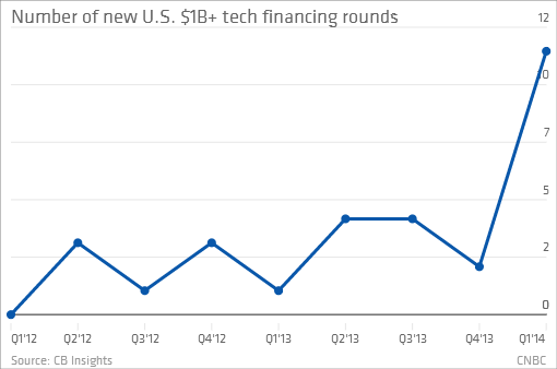LH_Huge Startup Crash Influx Starting to look like a Bubble2