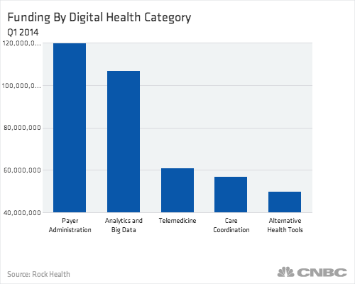 funding-by-digital-health