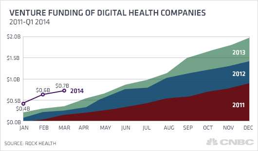 venture-funding-of-digital-health