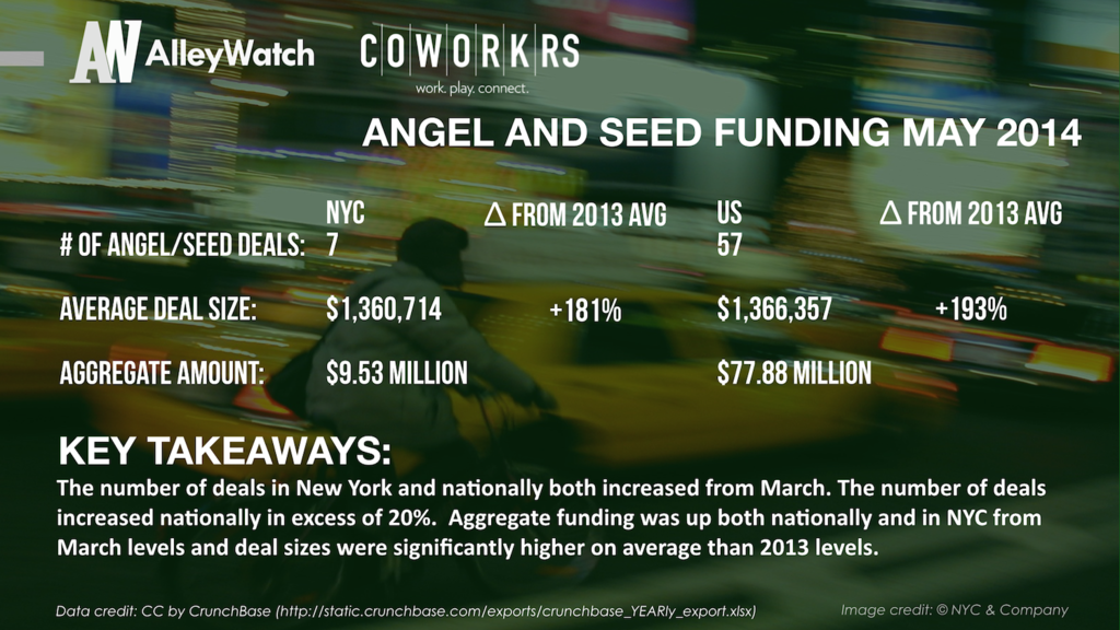 AlleyWatch March 2014 New York and US Venture Capital & Angel Investment Report copy.005