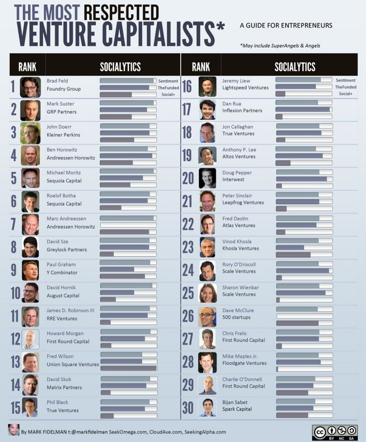 most respected vcs