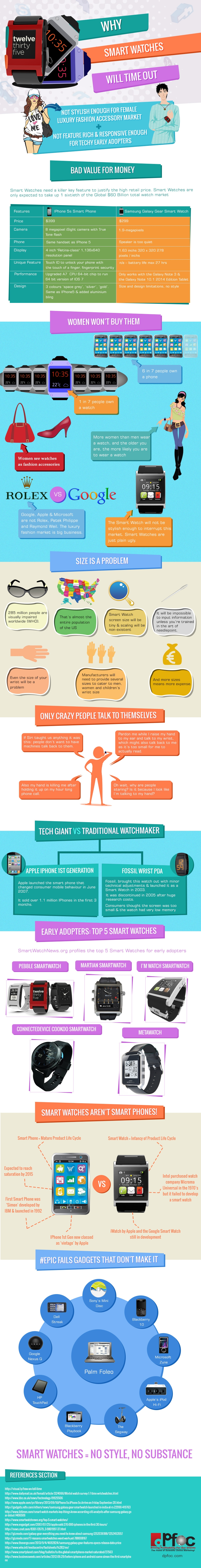 Why Smart Watches Will Time Out Infographic DK