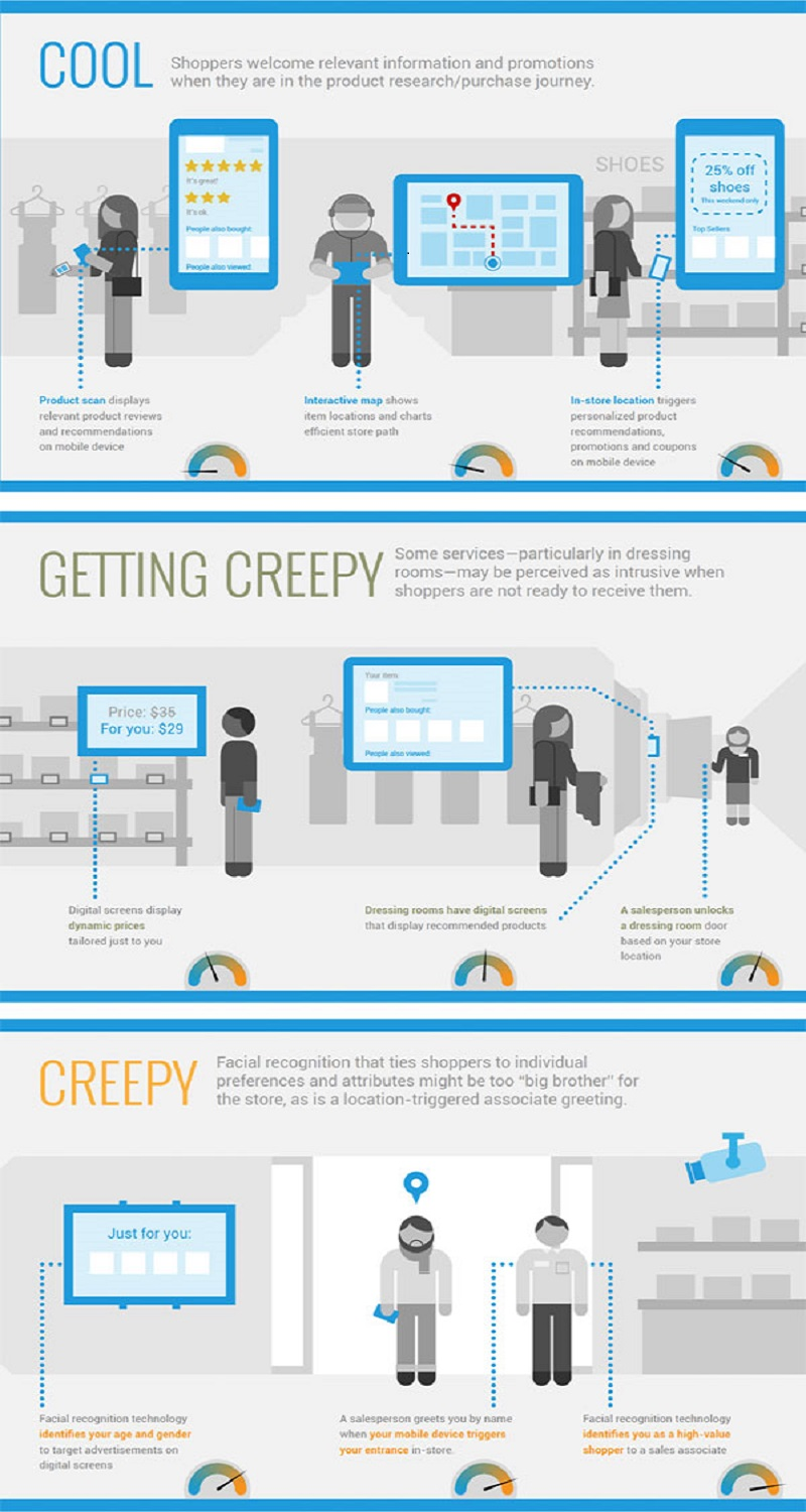 creepy-vs-cool-digital-tech