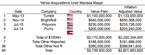 Poof: How Yahoo Made $20+ Billion Disappear Through The Magic of M&A