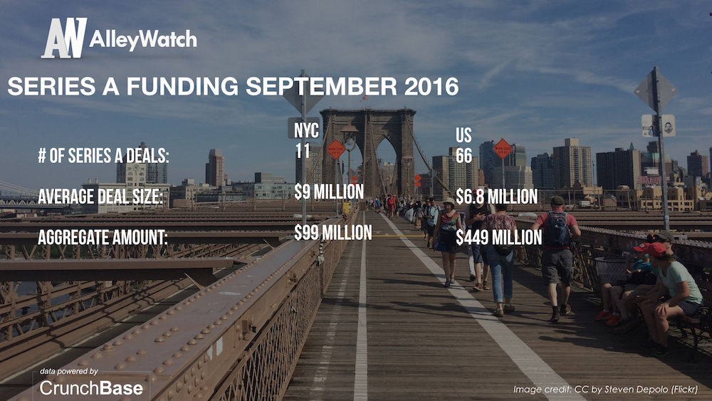 alleywatch-september-2016-new-york-and-us-venture-capital-angel-investment-analysis-005