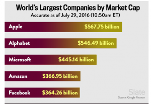 5 Largest Market Cap Companies Are Now All Tech: Huge Tech Milestone or Non Event?