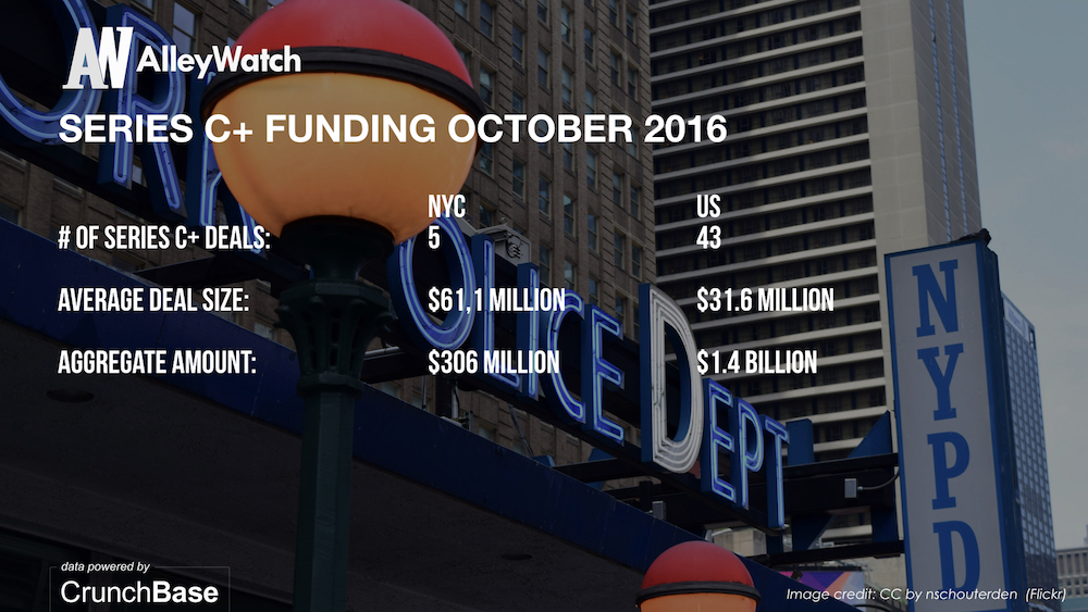 alleywatch-october-2016-new-york-and-us-venture-capital-angel-investment-analysis-007