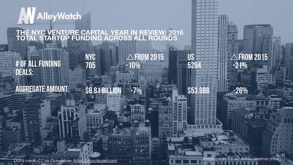 The NYC Venture Capital Year in Review_2016.003