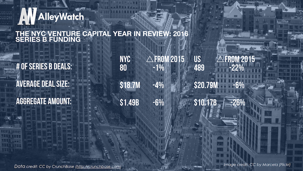 The NYC Venture Capital Year in Review_2016.006