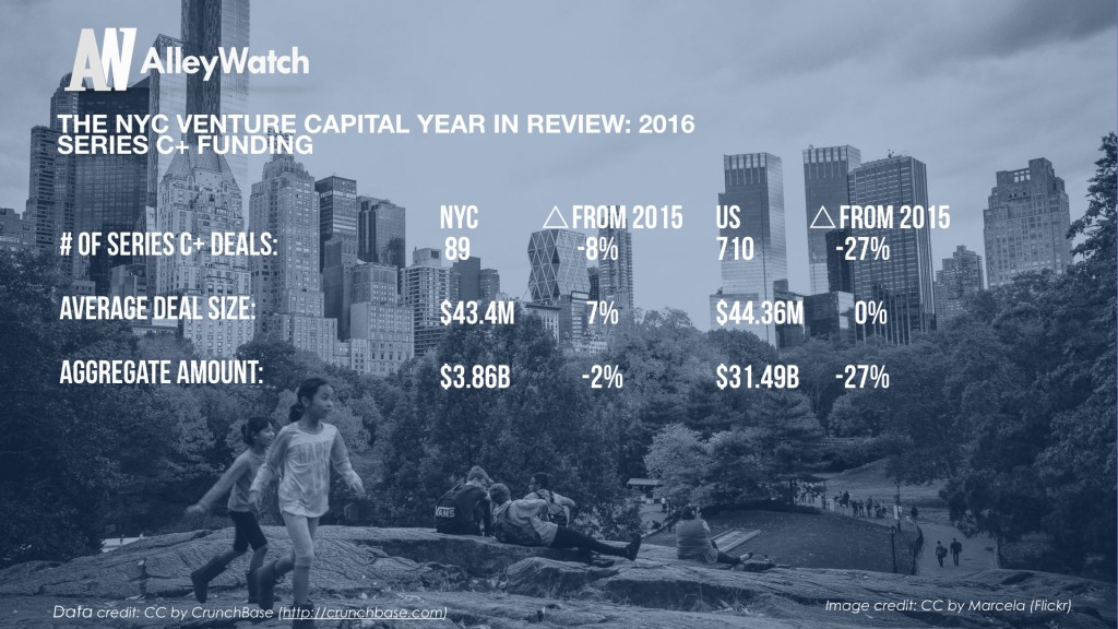 The NYC Venture Capital Year in Review_2016.007
