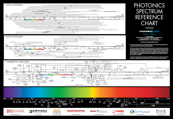 photonics_spectrum_wall_chart