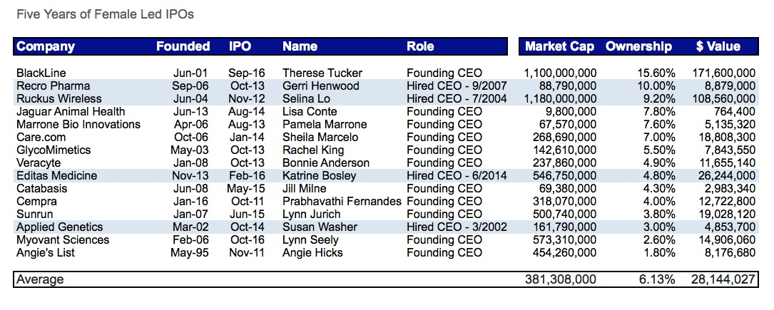 female CEOs graph 1