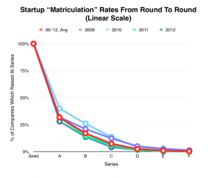 Founders: You Have 12 Months to Prove Yourself After Your Seed Round