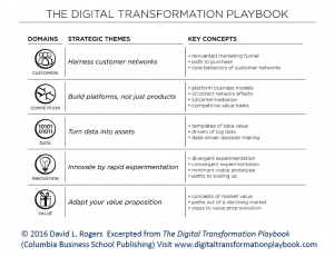 Digital Transformation is not About the Technology