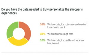 Beyond Product Recommendations: Big Data's Role in Personalization