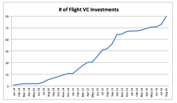 number-of-flight-vc-investments