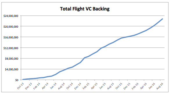 total-flight-vc-backing