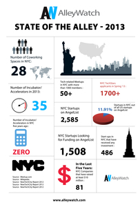 State of the Alley 2013 – Infographic