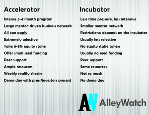 What's the Difference between an Accelerator and an Incubator?