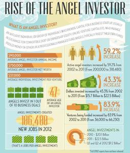 The Angel Investor's Ascent [Infographic]