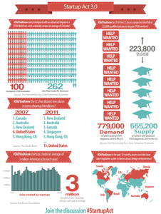 Startup Act 3.0 – Where Job Creation and Immigration Reform Meet [Infographic]