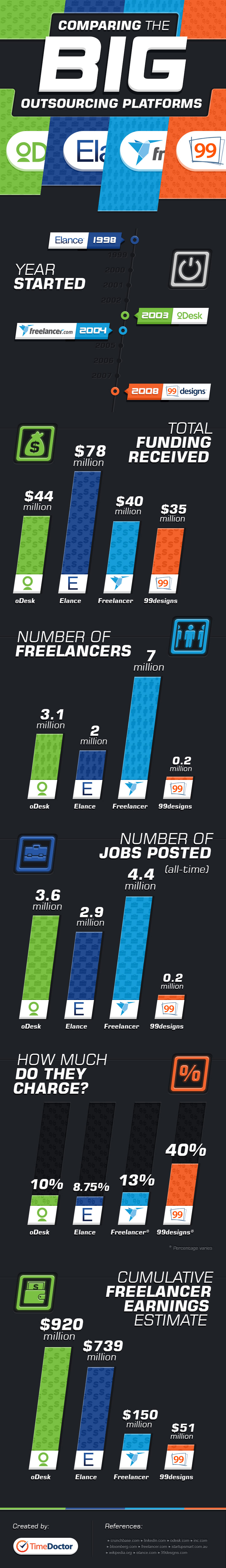 TD-infograph_compare-outsourcing-platforms