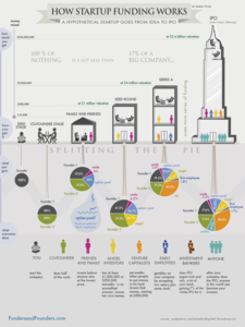 How Startup Funding Really Works From Conception to IPO [Infographic]