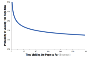 10 Seconds to Make Your Case – Web Pages and First Impressions