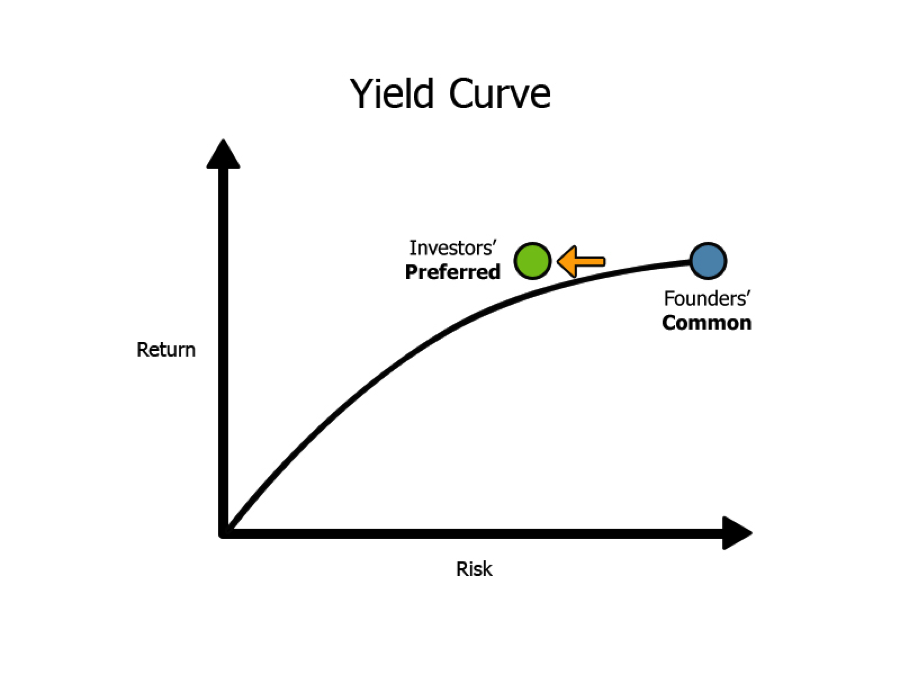 yield curve 3