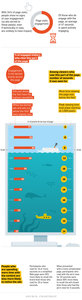 What Part of A Web Page Gets the Most Attention? [Infographic]