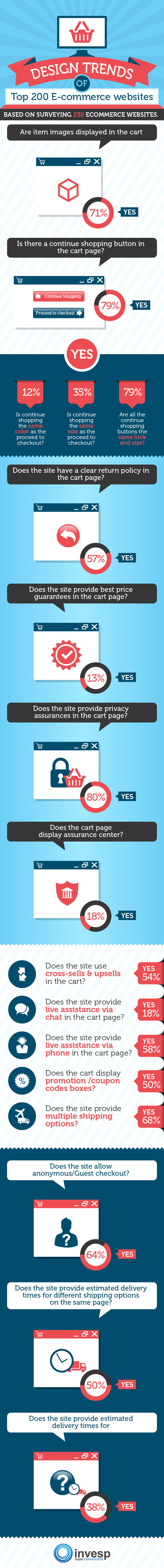 Trends of Top Ecommerce_Infographic