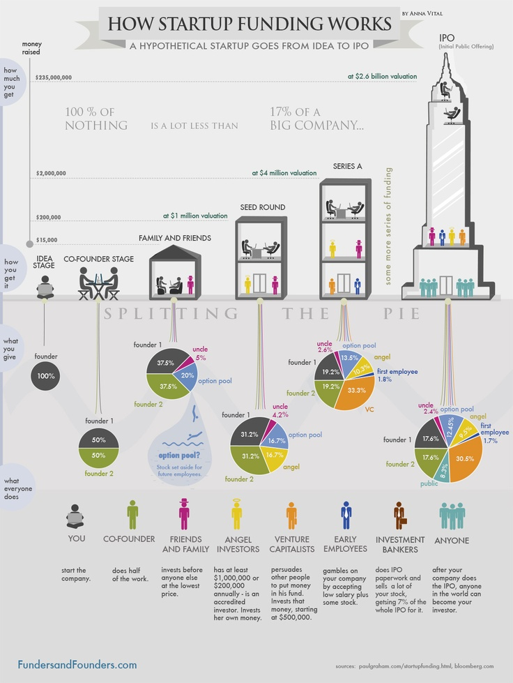 CC_HOW STARTUP FUNDING WORKS