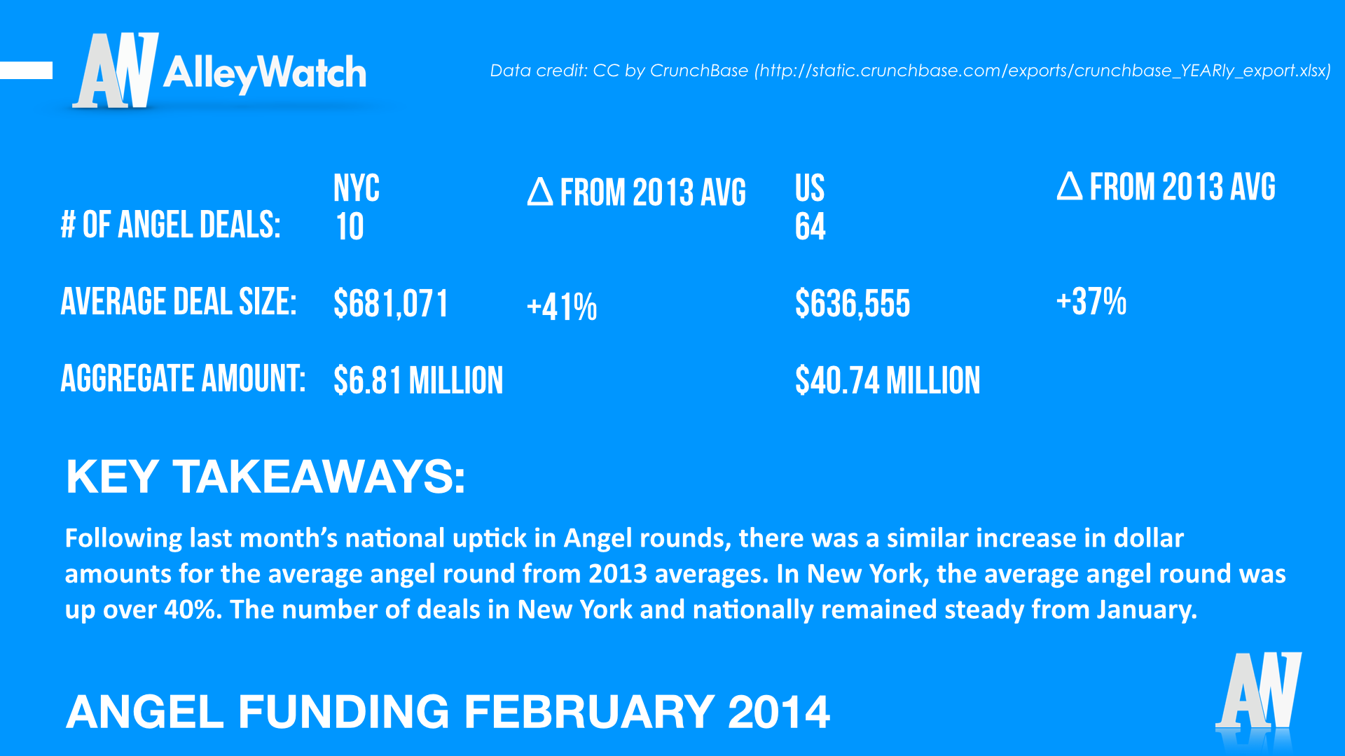 AlleyWatch January 2014 New York and US Venture Capital & Angel Investment Report.004