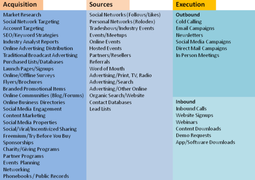 Lead Acquisition Source and Execution