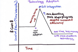 How to Improve User Adoption at Agencies