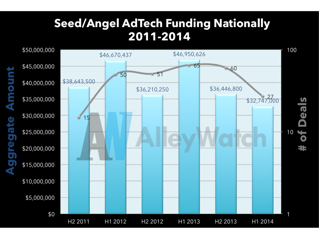 AdTech Early Stage Funding US
