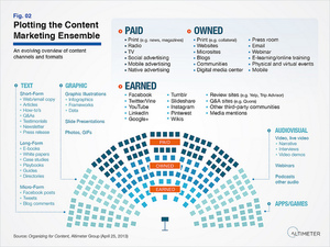 The 3 Cs of Successful Content Marketing